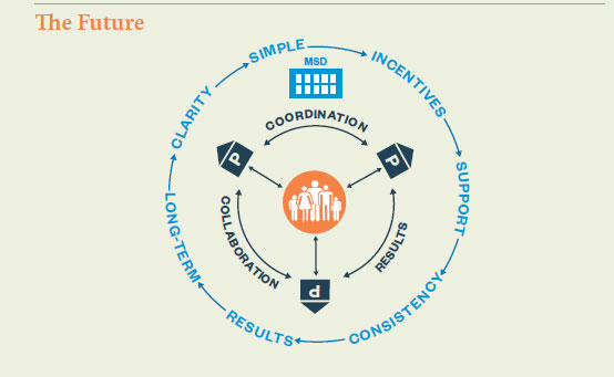 Investing in Services for Outcomes